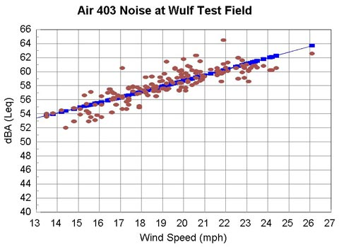 Air 403 Noise Charging