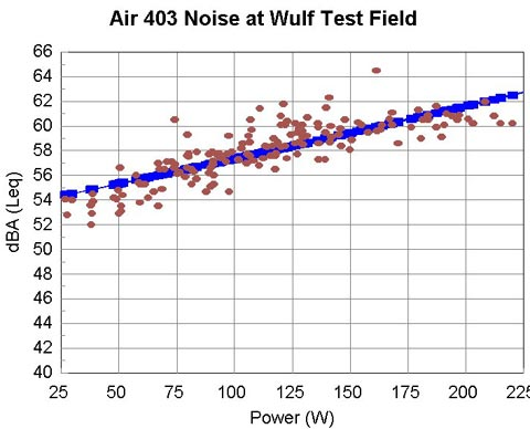 Air 403 Noise Charging by Power