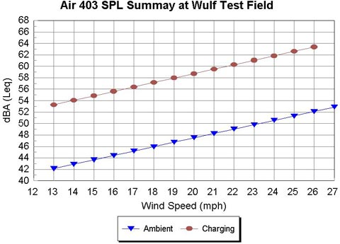 Air 403 Noise Summary