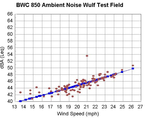 BWC 850 Ambient Noise