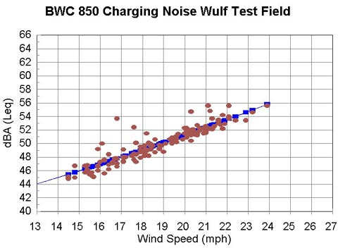 BWC 850 Noise Charging
