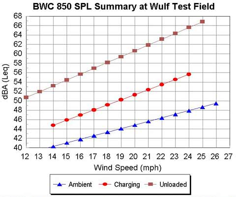 BWC 850 Noise Summary