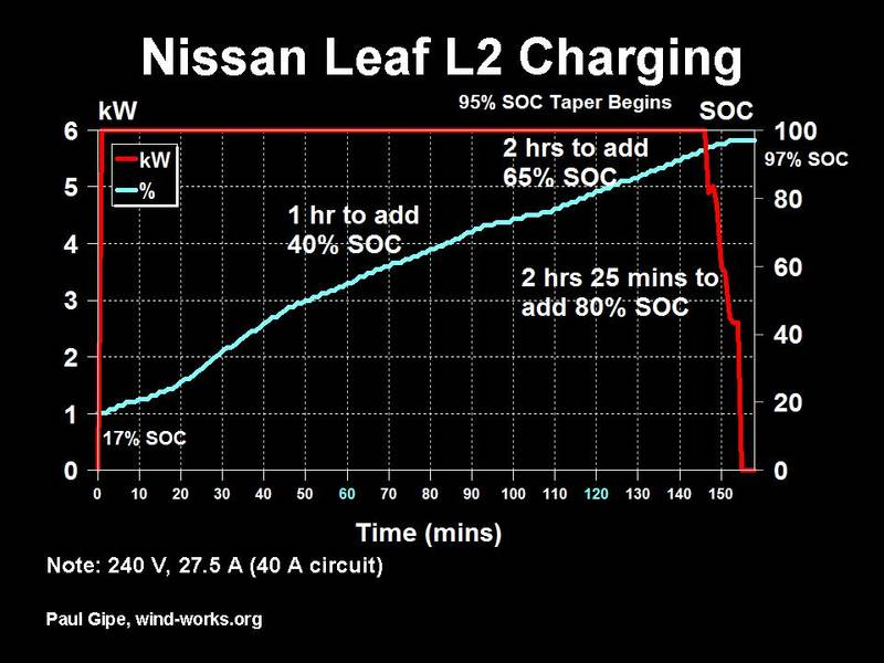Charging Time Nissan Leaf On Level 2