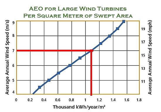 AEO_for_Large_Wind_Turbines