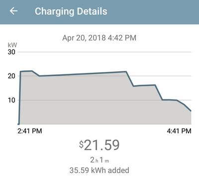 The Station Charges A Fee To Connect Charge Per Kwh Consumed And Parking For Anything Over One Hour I Wanted As Much Of Possible