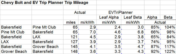 Ev Trip Planner >> Wind Works Chevy Bolt And Ev Trip Planner Estimates Experience To Date