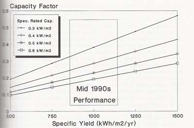 Equivalent capacity factor. The capacity factor for various specific energy yields relative to specific rated capacity. Specific yield is a function of wind regime and wind turbine performance. Specific rated capacity is a function of wind turbine design.