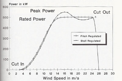 Power Curve Pitch Sample Power Curves