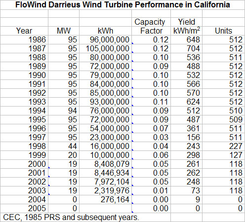 WIND-WORKS: FloWind: The World's Most Successful VAWT