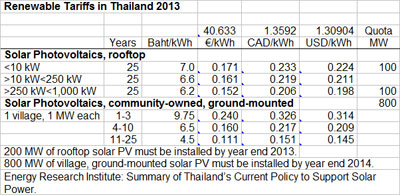 Wind Works Thailand Adding 1 000 Mw Of Solar With New