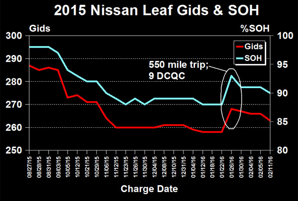 We Have A 2015 Nissan Leaf ...