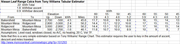 This Tabular Estimator Is Based On Tony Williams Nissan Leaf Range Chart Simple Spreadsheet Uses Estimates Of How Much Electricity A