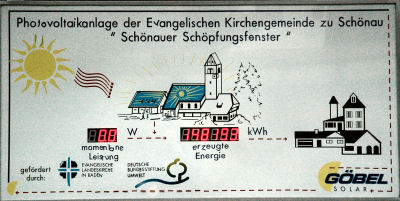 Display panel at Lutheran church in Schoenau shows output of solar array  as a window on creation.